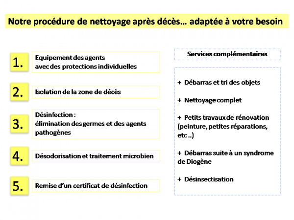 Procedure nettoyage apres deces debarras desinfection